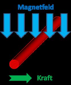 Lorentzkraft
