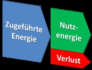 Energien und Wirkungsgrad