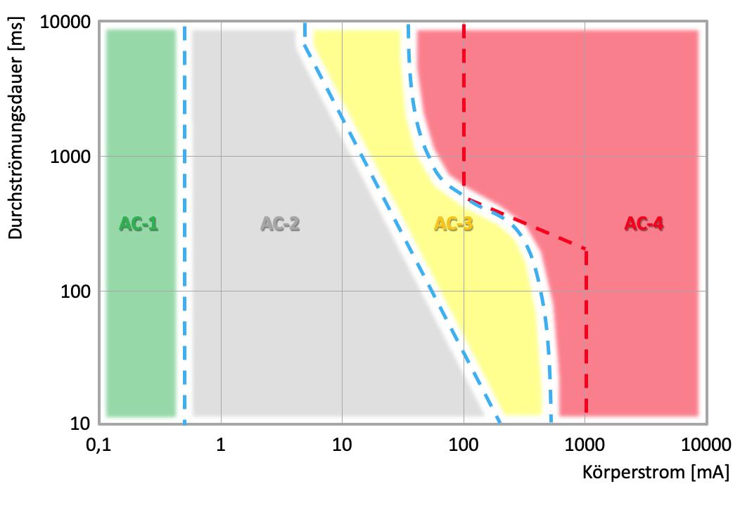 Strom-Zeit-Verlauf für Wechselstrom (AC)