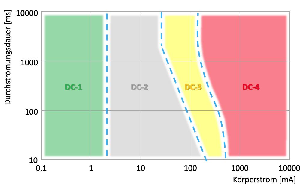 Strom-Zeit-Verlauf für Gleichstrom (DC)