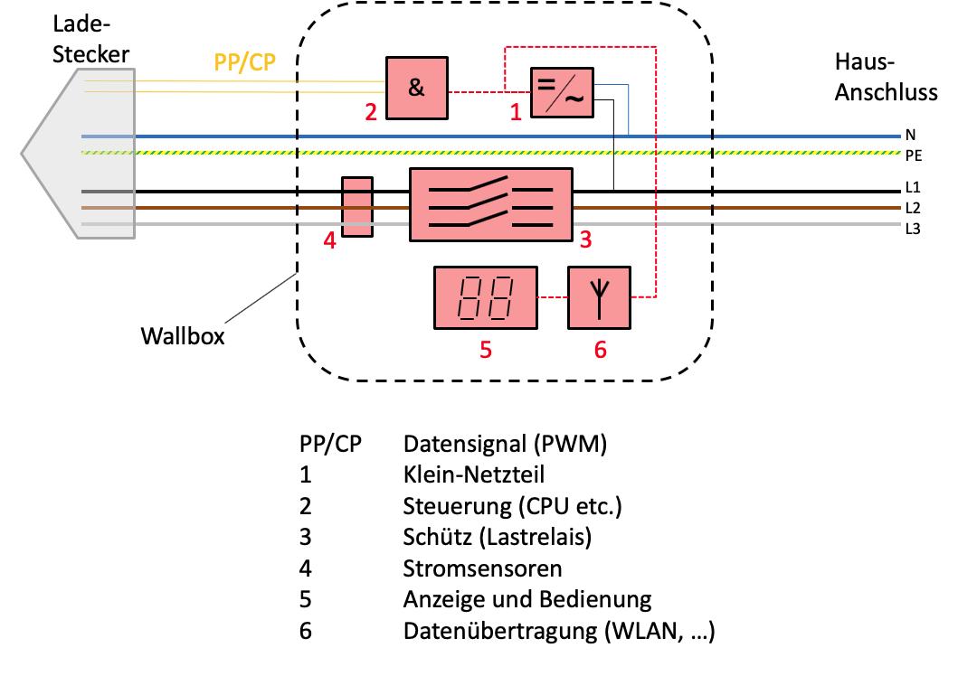 Schematischer Aufbau einer Wallbox